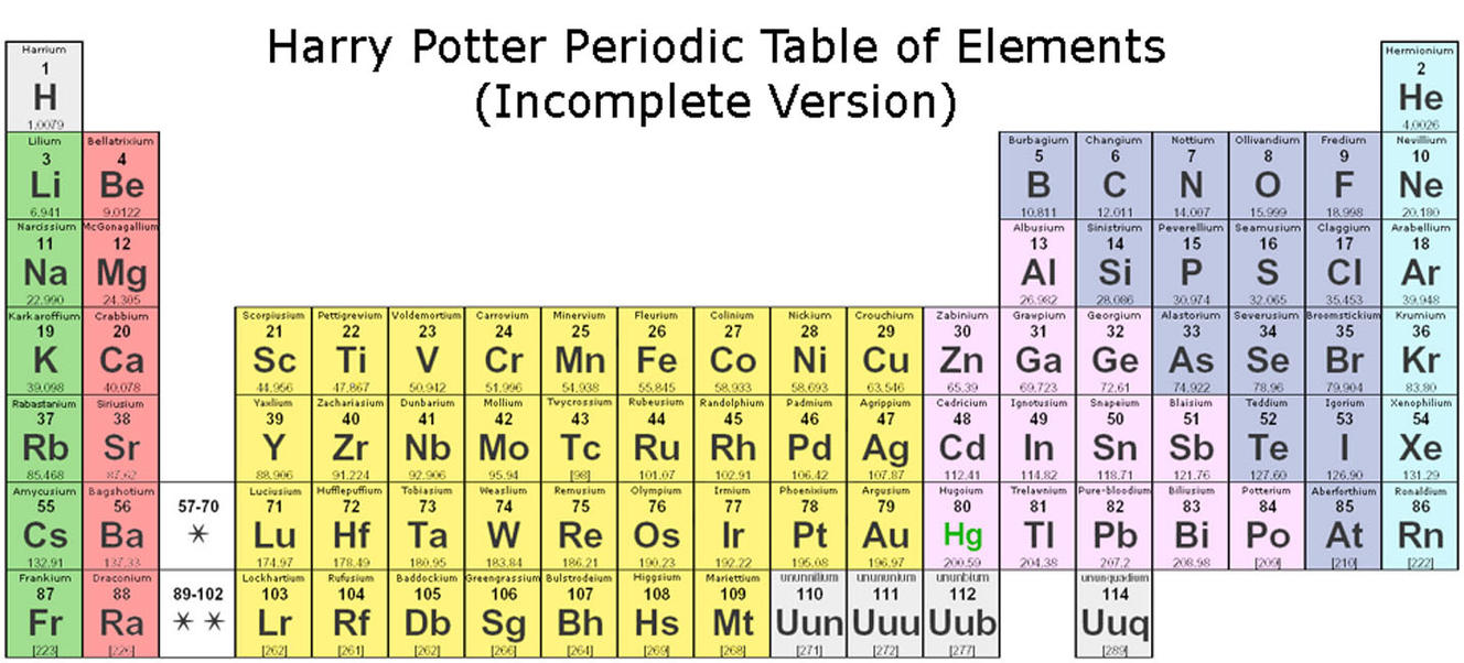HP Periodic Table by LuvShadow14