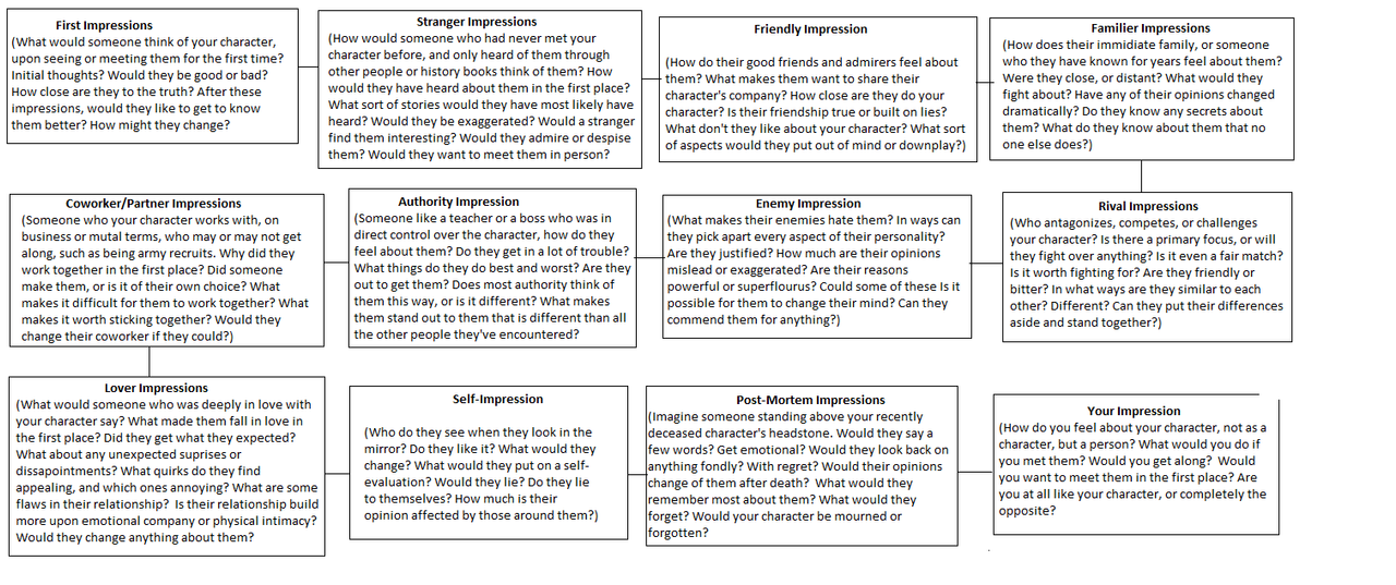 Character Perceptions by Character-Resource