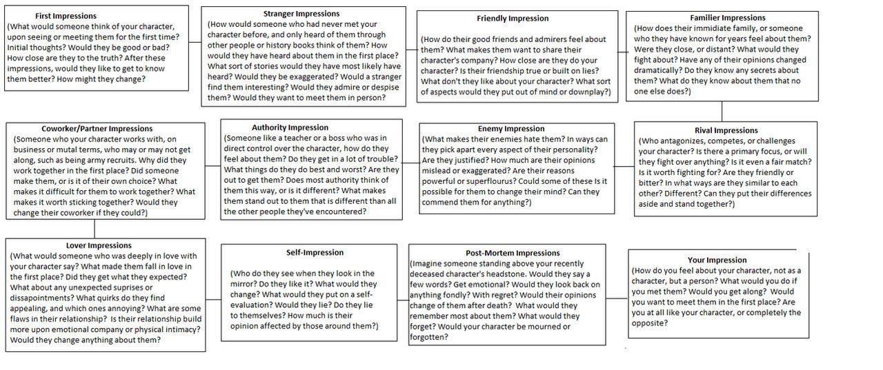 Character Perceptions