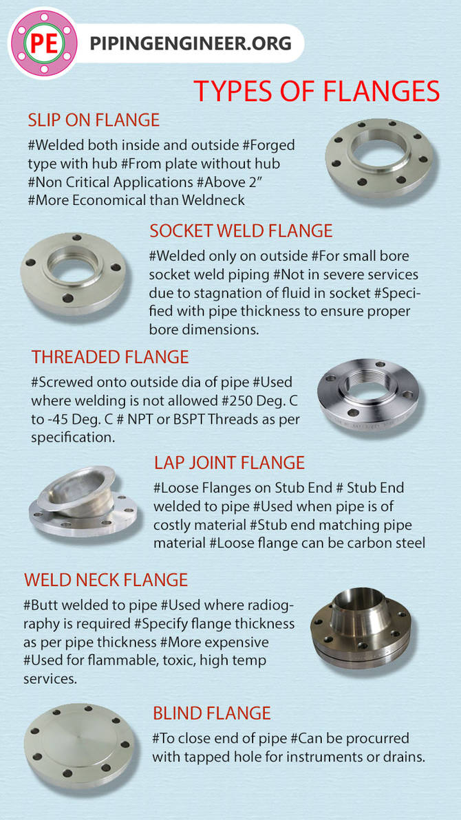 Types of Pipe Flanges by octalsteel