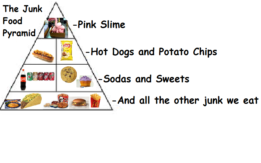 Unhealthy Diet Pyramid   www.imgkid.com - The Image Kid ... Unhealthy Food Pyramid