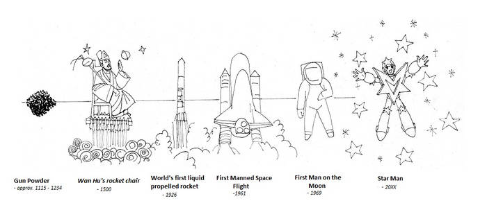 Evolution of Space Exploration