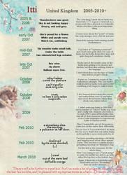 Haiku progress 2005-2010 by Itti