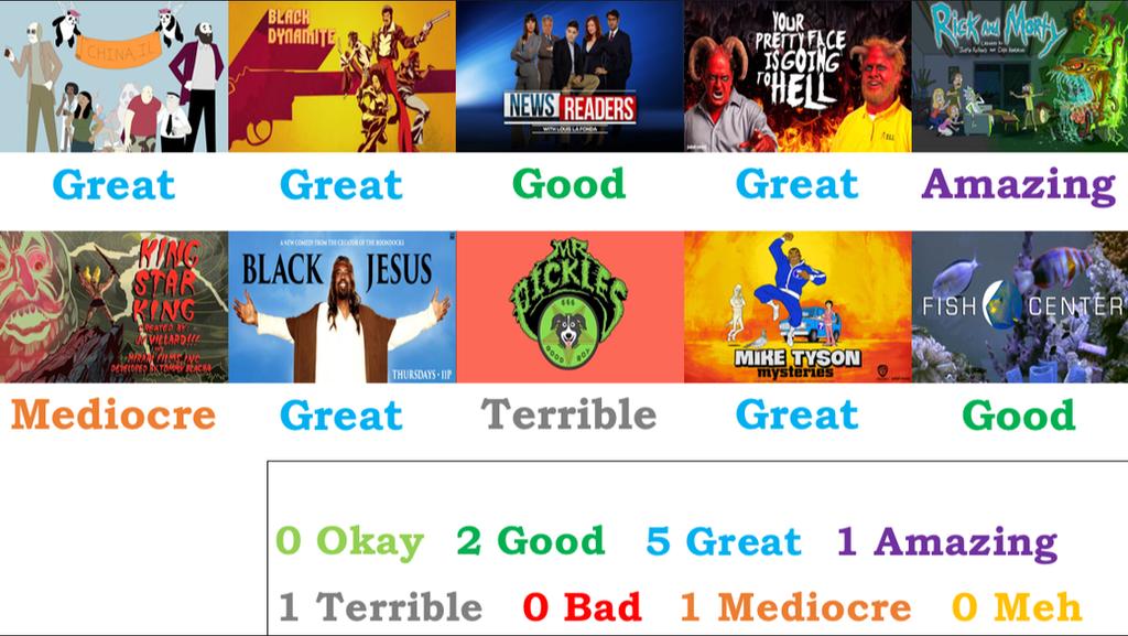 Adult Swim Scorecard(October,2011-February,2015) by ...