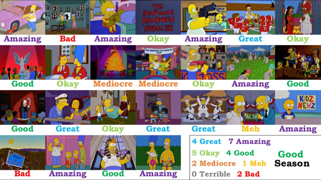 The Simpsons Season 9 Scorecard By Hdittus On Deviantart
