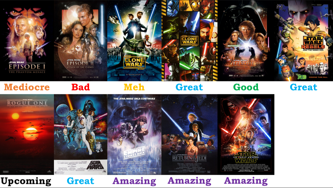 star wars canon movies and tv shows scorecard by hdittus