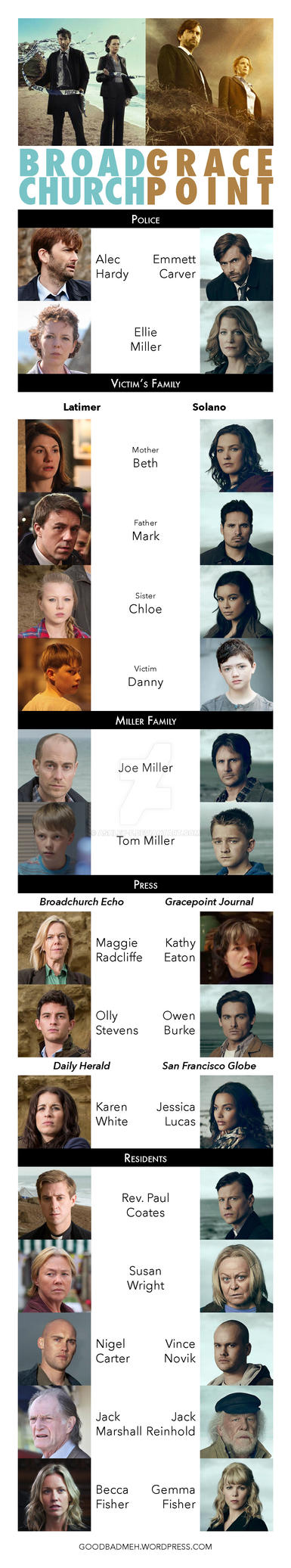 Broadchurch vs. Gracepoint by ashley-f