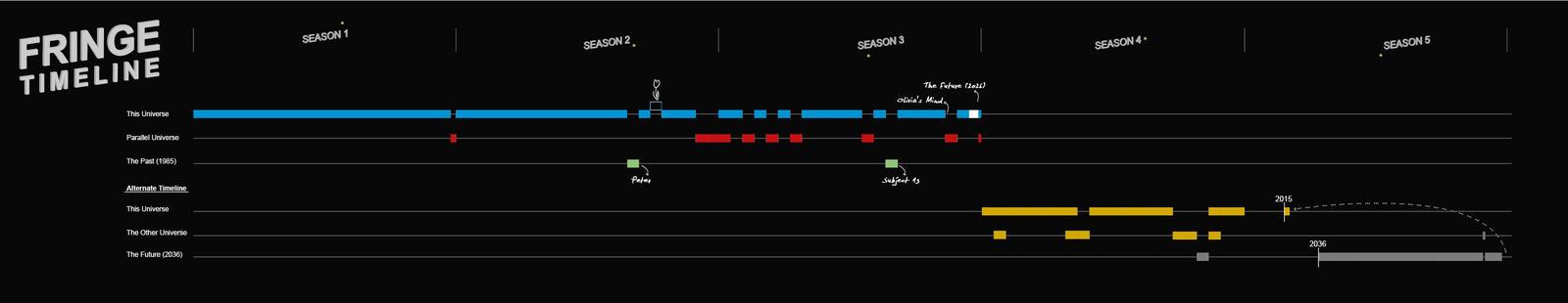 FRINGE Timeline by lagota
