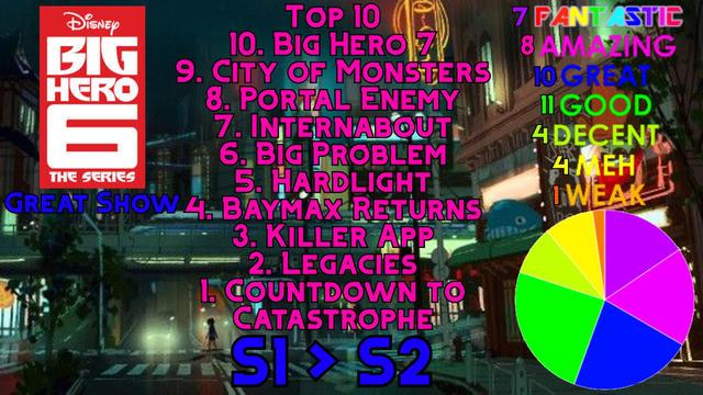 Big Hero 6 The Series Seasons 1 2 Scorecard By Henrybean2019 On Deviantart