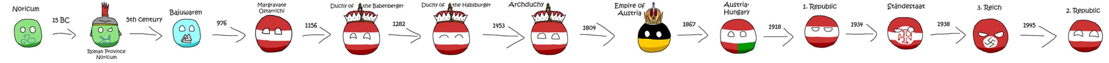 Austria Evolution countryball by Arminius1871