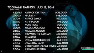 Toonami - Ratings: 7-12-14