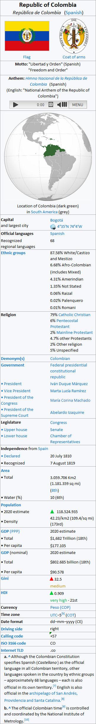 Gran Colombia - Infobox
