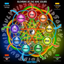 Alchromy of the Nine Colors Chart