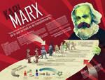 Karl Marx infographic