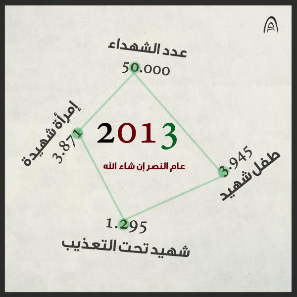 تصميم صورة لعدد الشهداء في سوريا