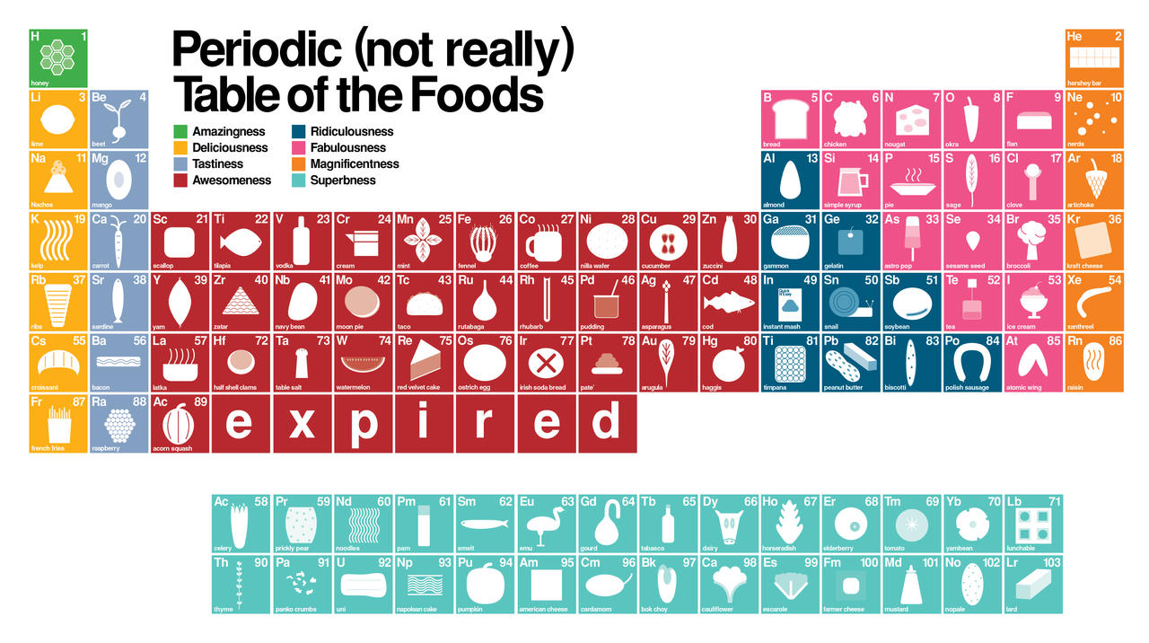 Periodic table of candy choice image periodic table images periodic table of candy images periodic table images periodic table of candy choice image periodic table gamestrikefo Images