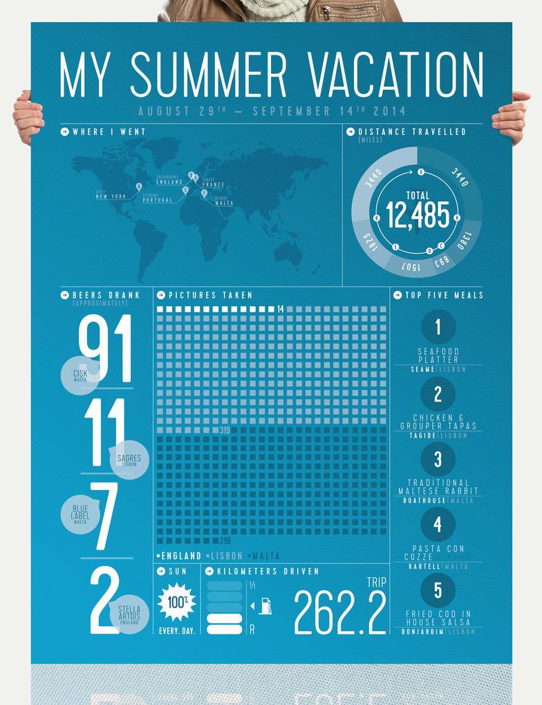 Summer Vacation Infographic by grafikdzine