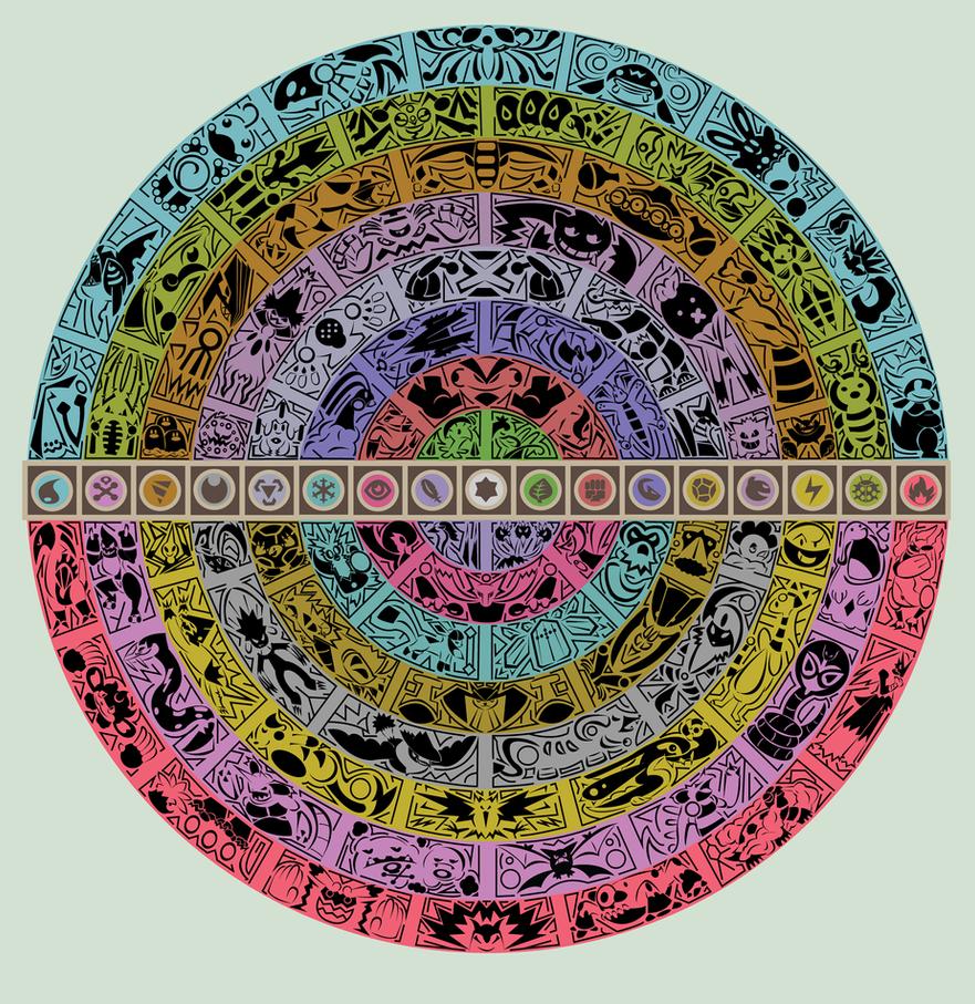 The Great Pokemon Circle of Types by VolbeatFiro