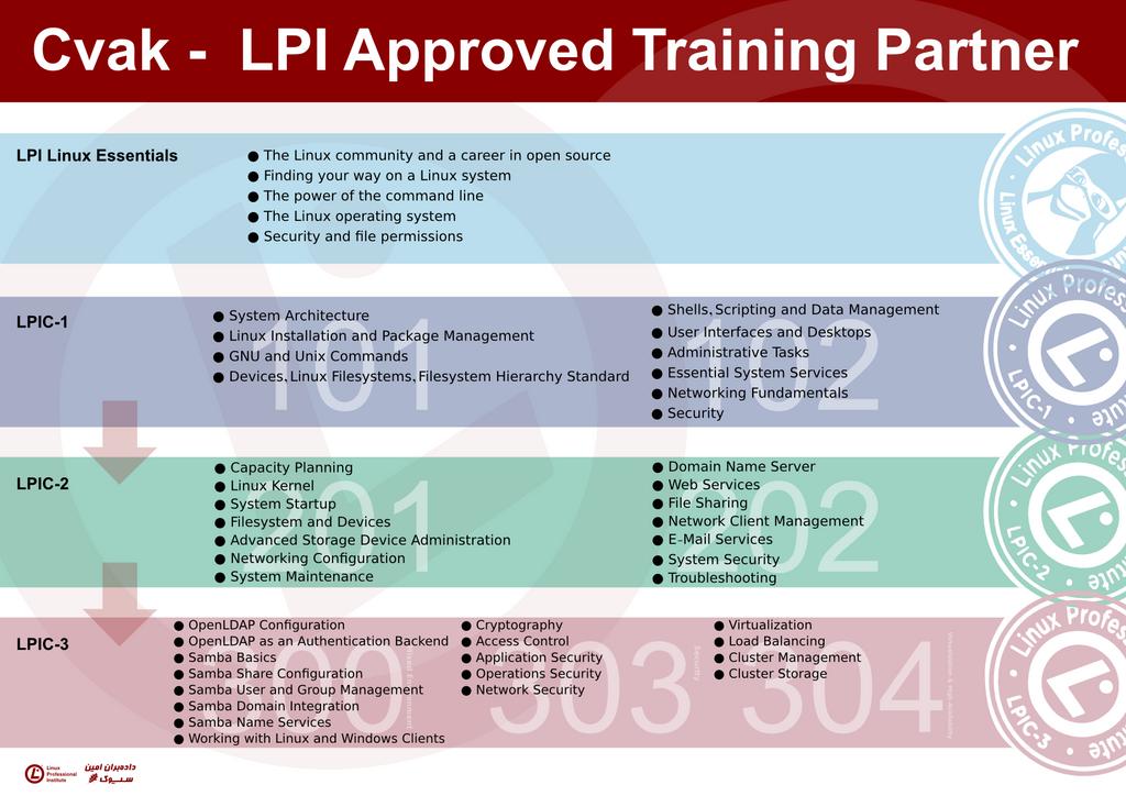 lpi certification by narcislinux on DeviantArt