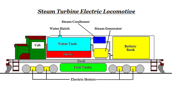 Steam Turbine Locomotive by gunslinger87