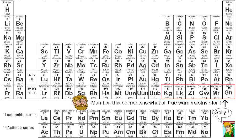 Opinions on Chemical element