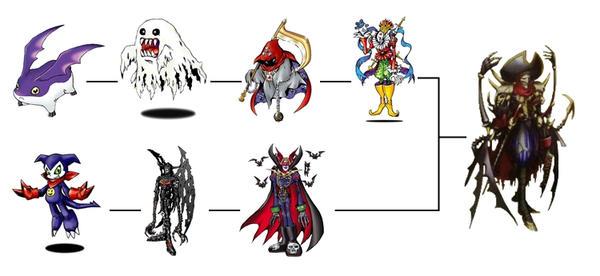 Demidevimon Evolution Line VoltoBautamon Line Evo...