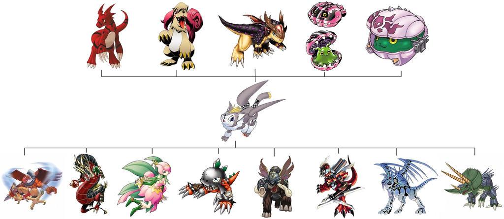 Tobucatmon Evolution Line by DiihFenty