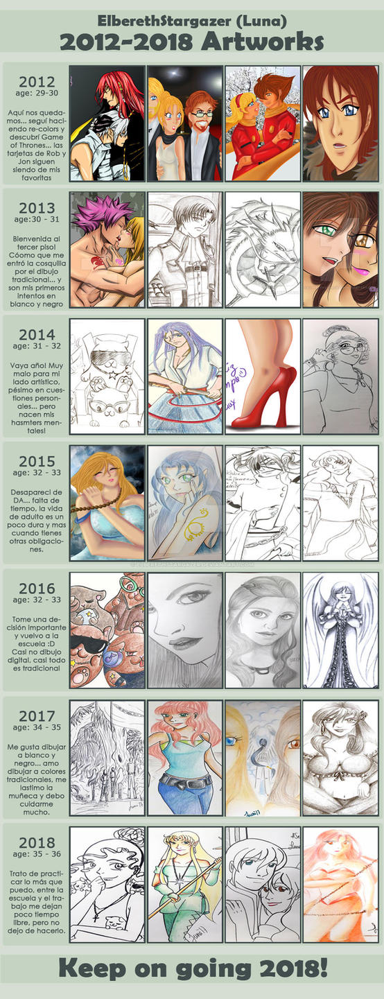 2012 - 2018 Improvement Meme by ElberethStargazer