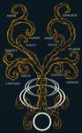 Gillsian Tree of Seasons