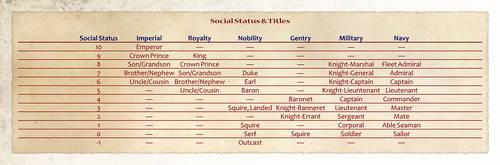 Social Rank Table by shadavar