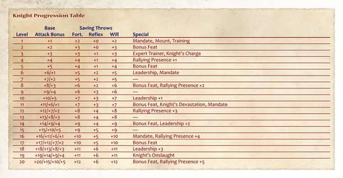Knight Progression Table by shadavar