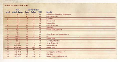 Noble Progression Table by shadavar