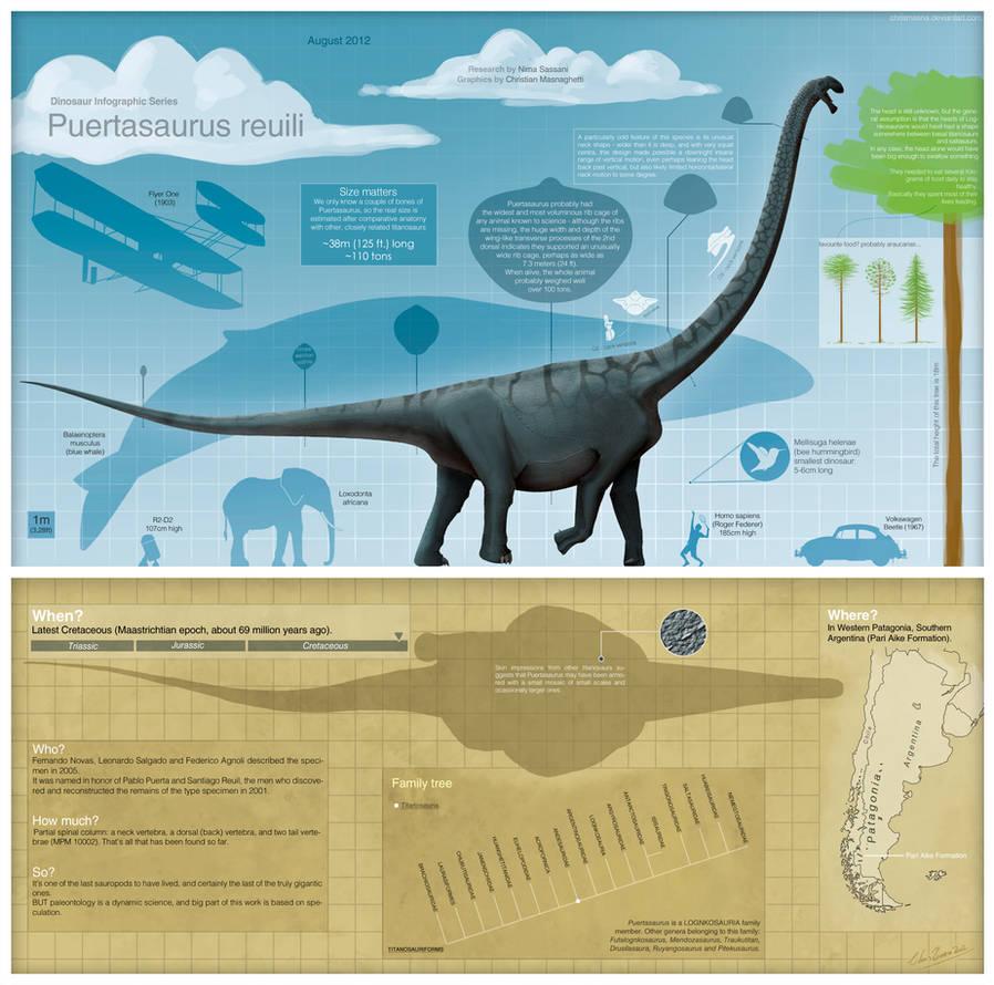 The Biggest - Puertasaurus reuili by Paleo-King