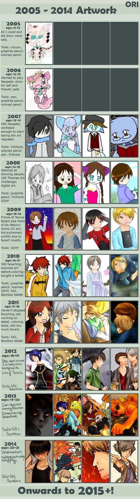 Improvement Meme [2005-2014] by Perimones