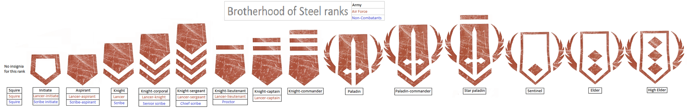 The Brotherhood of Steel by kokoda39