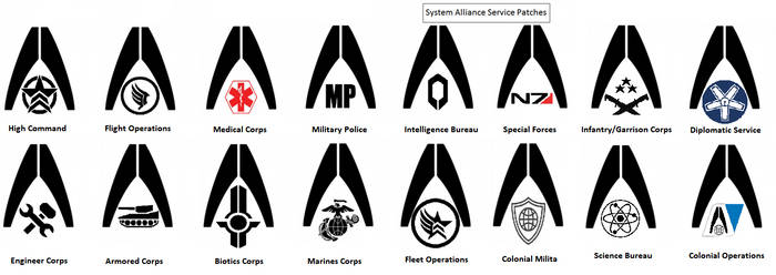 Systems Alliance Service Branches