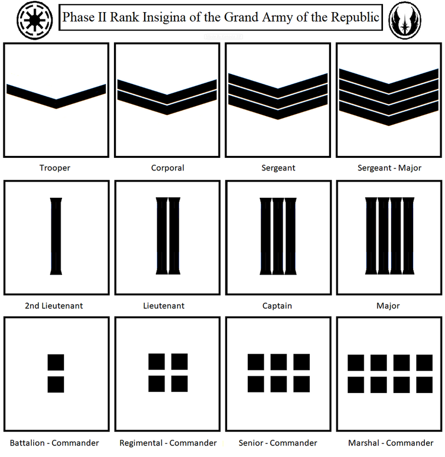 Ranks of the Grand Army of the Republic (Clones) by ...