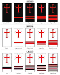 Ranks of the Military Order of the Knights Templar