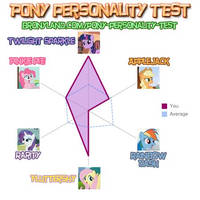 My results on a pony personality test. by razorsharpfang