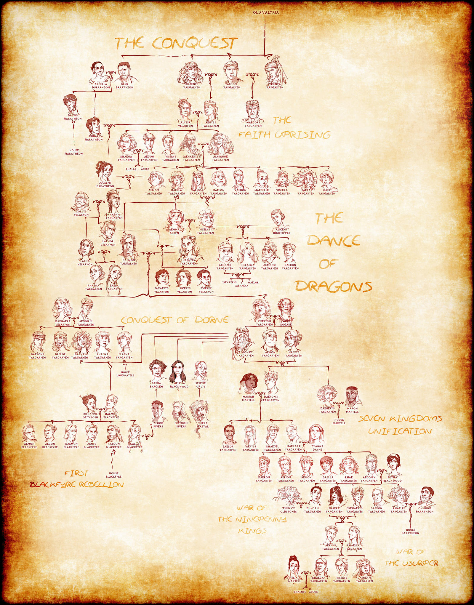 House Targaryen complete Family Tree