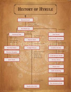 The History of Hyrule  My Zelda Timeline Theory