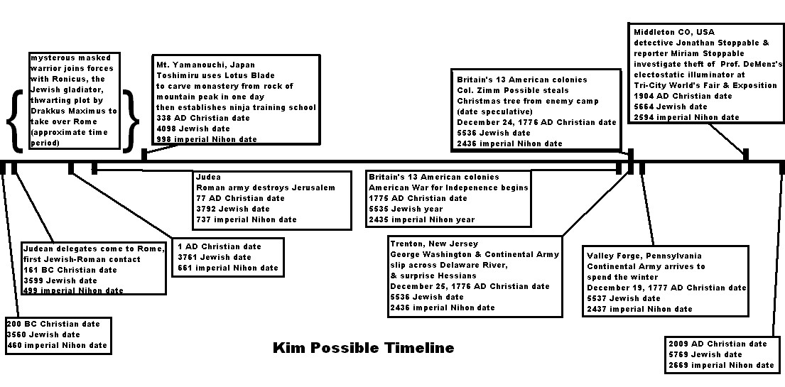 Kim Possible Timeline by wrybread on DeviantArt