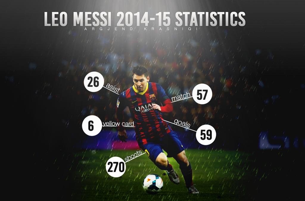 Leo Messi 2014 15 Statistics By Gjeni