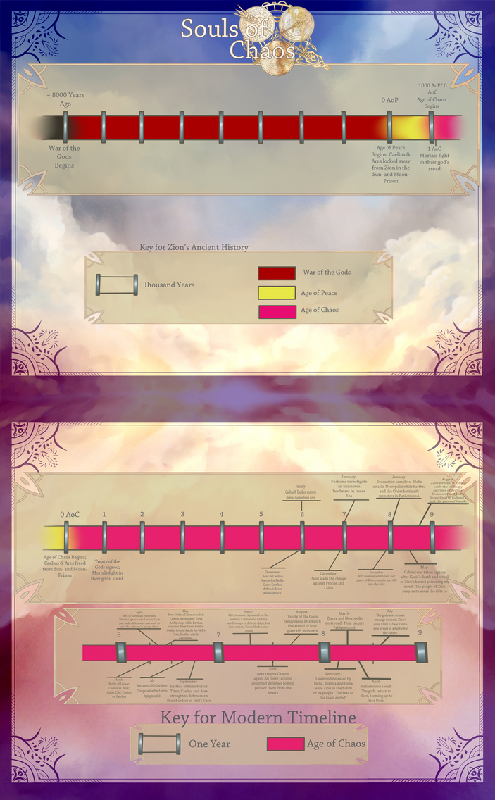 SoC: Timeline Reference by DraconisKnight
