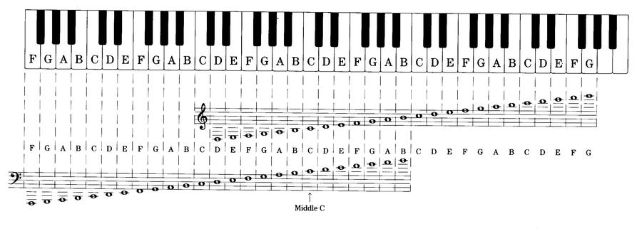 how to read notes in piano pdf