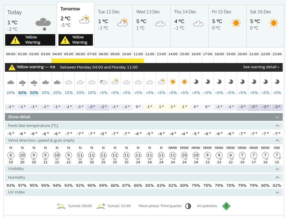 WeatherStationForecast101217 by Iliyabinsk