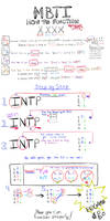 MBTI: How To Function ( How-to-Guide to Functions)