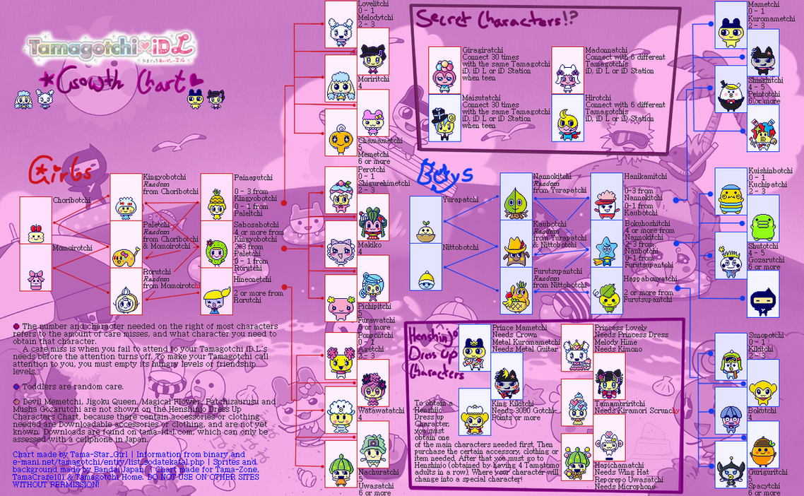 Tamagotchi id l growth chart by tamastargirl on deviantart tamagotchi id l growth chart by tamastargirl geenschuldenfo Choice Image