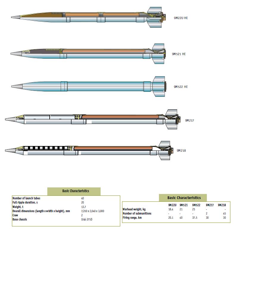 Russian MRLS: Grad, Uragan, Smerch, Tornado-G/S - Page 12 Dce9mwy-4b0de0ee-ace5-461b-8d0d-bd5e1aa49160.png?token=eyJ0eXAiOiJKV1QiLCJhbGciOiJIUzI1NiJ9.eyJzdWIiOiJ1cm46YXBwOiIsImlzcyI6InVybjphcHA6Iiwib2JqIjpbW3sicGF0aCI6IlwvZlwvMmQ3NDA2MGUtNTg5NC00ZmU3LWIyMWItOWQzNTlmZjU1YWNmXC9kY2U5bXd5LTRiMGRlMGVlLWFjZTUtNDYxYi04ZDBkLWJkNWUxYWE0OTE2MC5wbmcifV1dLCJhdWQiOlsidXJuOnNlcnZpY2U6ZmlsZS5kb3dubG9hZCJdfQ