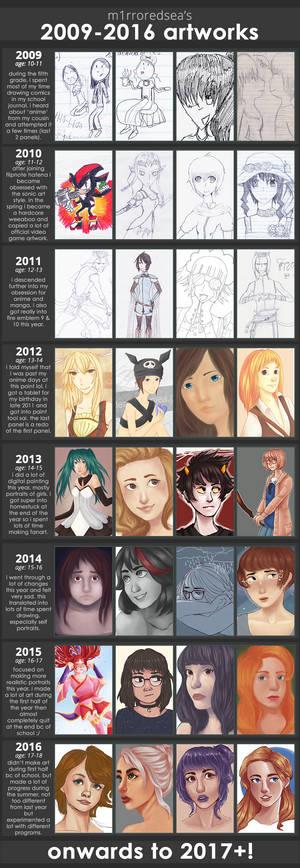 2009 - 2016 improvement